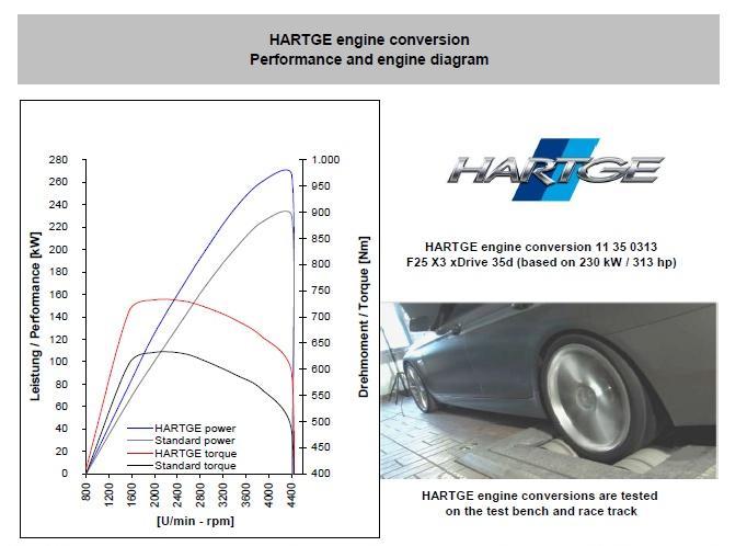 Hartge BMW X3 xDrive35d