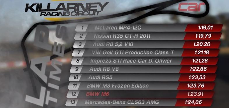 Killarney Lap Results